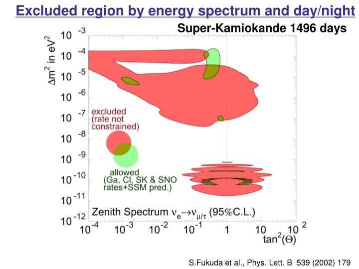 Excluded region by energy spectrum and day/night