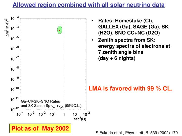 Allowed region combined with all solar neutrino data
