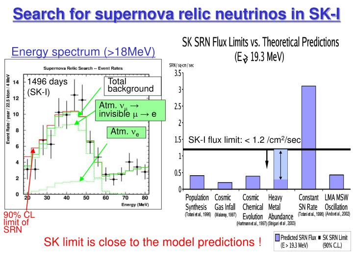 Search for supernova relic neutrinos in SK-I