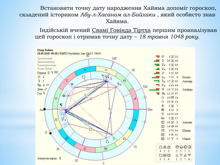 Встановити точну дату народження Хайяма допоміг гороскоп, складений істориком