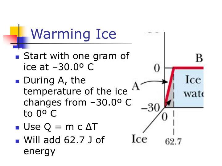 Warming Ice