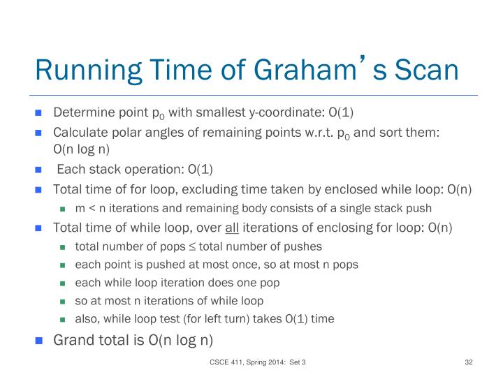 Running Time of Graham
