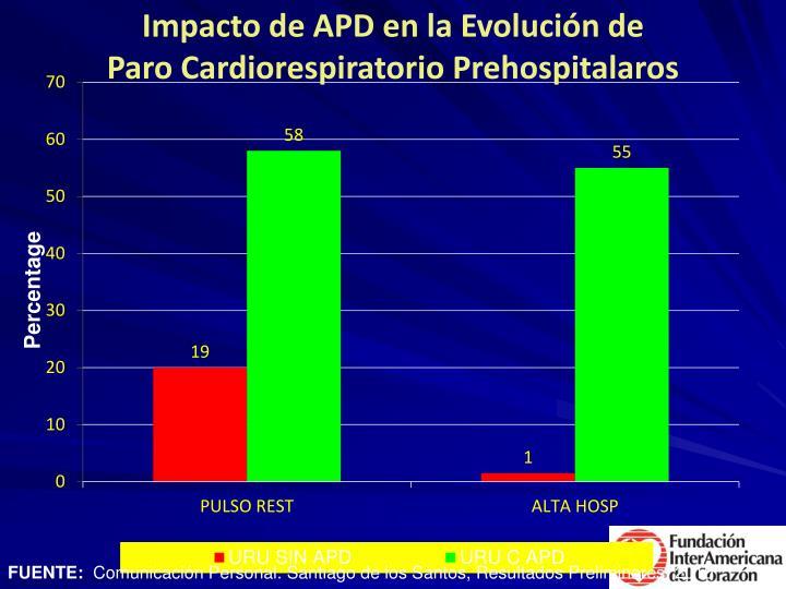 Impacto de APD en la Evolución de