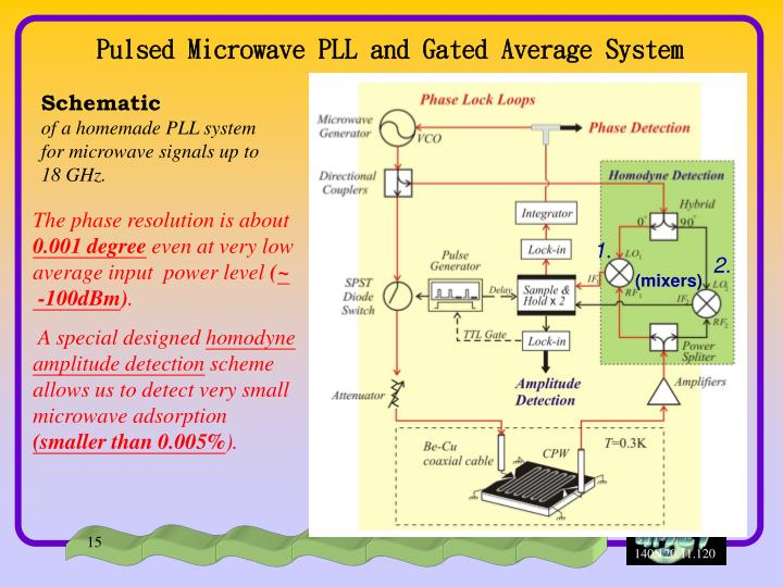 Pulsed Microwave PLL and Gated Average System
