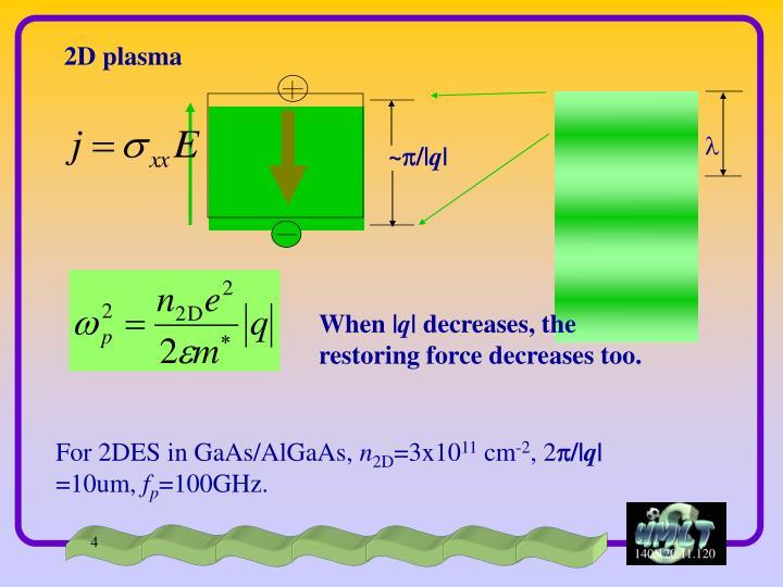 2D plasma