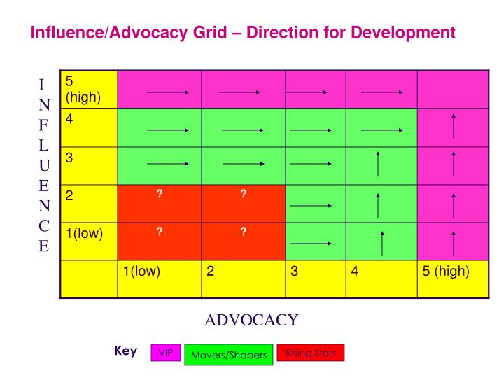 Influence/Advocacy Grid – Direction for Development