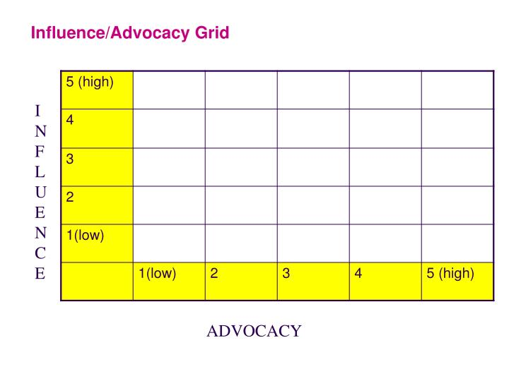Influence/Advocacy Grid