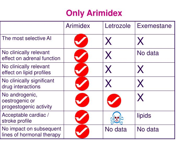 Only Arimidex
