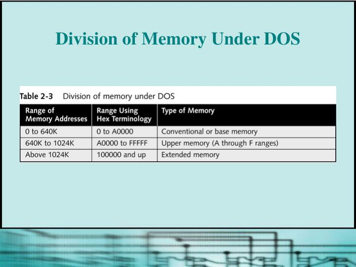 Division of Memory Under DOS