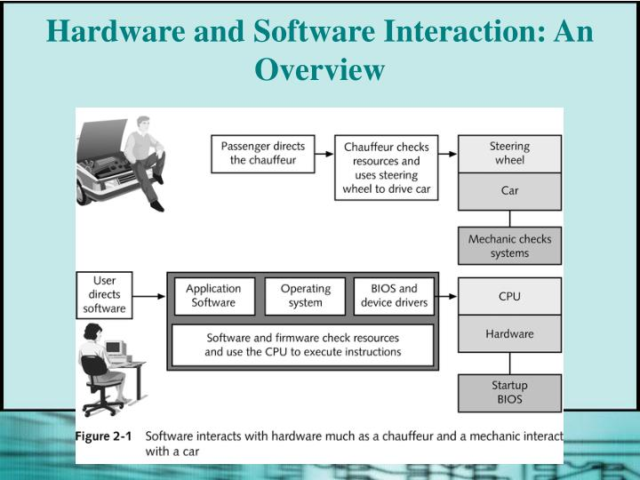 Hardware and software interaction an overview