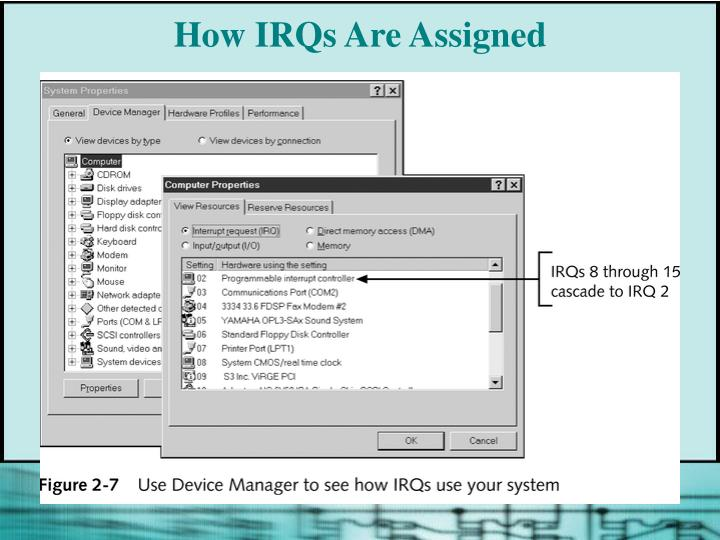 How IRQs Are Assigned