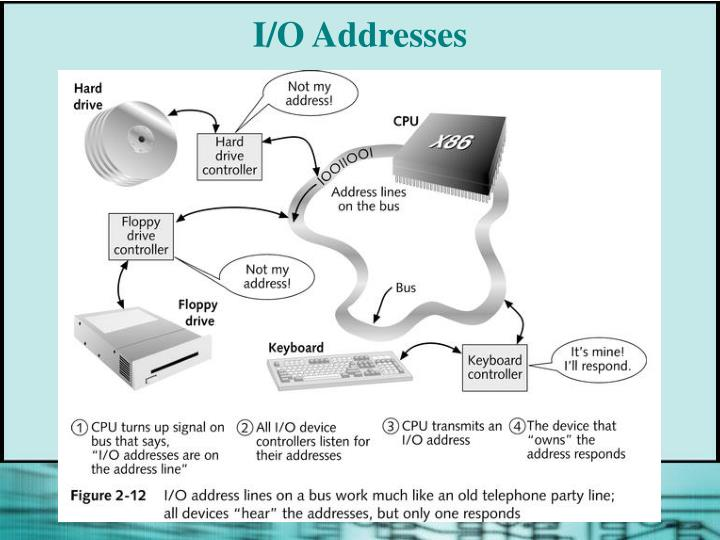 I/O Addresses