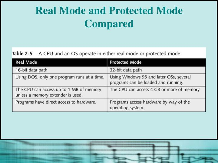 Real Mode and Protected Mode Compared