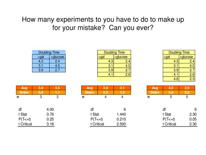 How many experiments to you have to do to make up for your mistake?  Can you ever?