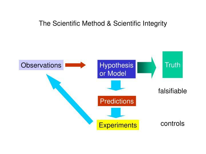 The Scientific Method & Scientific Integrity