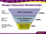 deeper consumer relationships