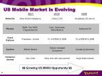 us mobile market is evolving