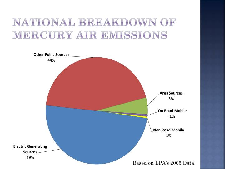 National breakdown of mercury air emissions