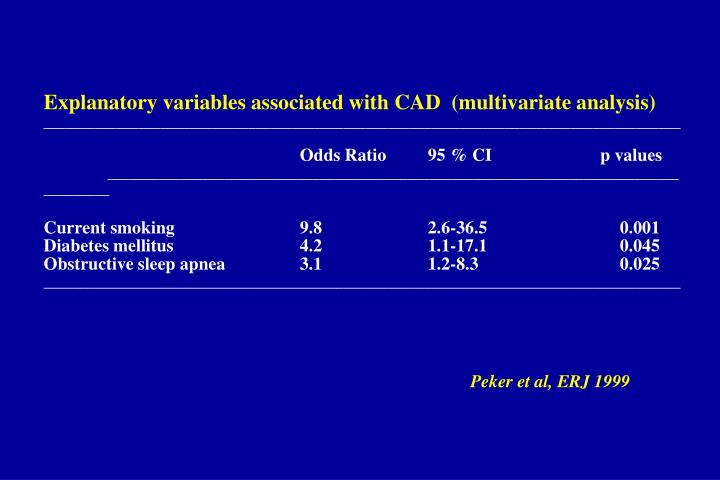 Explanatory variables associated with CAD  (multivariate analysis)