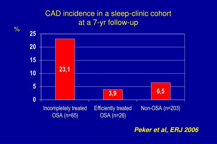 CAD incidence in a sleep-clinic cohort