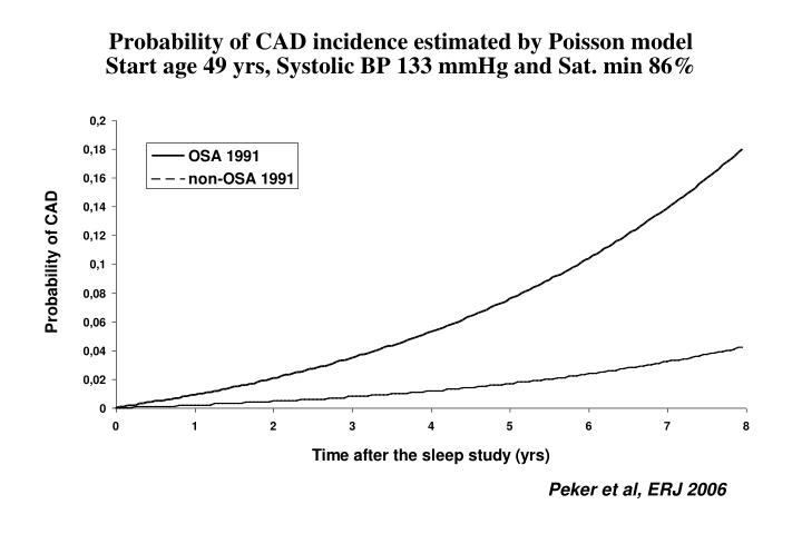 Probability of CAD incidence estimated by Poisson model