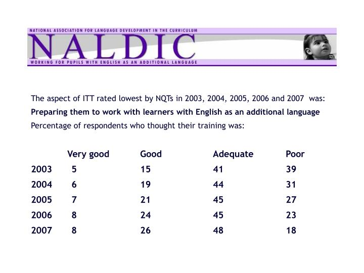 The aspect of ITT rated lowest by NQTs in 2003, 2004, 2005, 2006 and 2007  was: