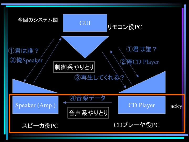 今回のシステム図