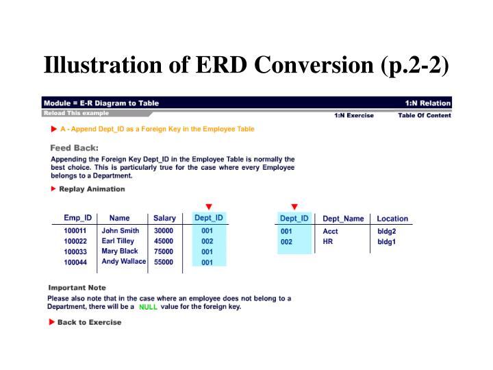 Illustration of ERD Conversion (p.2-2)