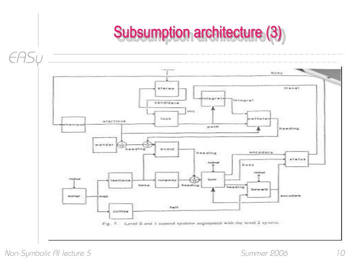 Subsumption architecture (3)