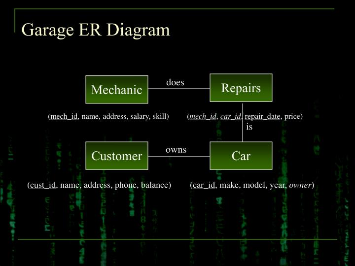 Garage ER Diagram