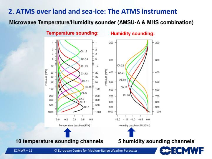 2. ATMS over land and sea-ice: The ATMS instrument