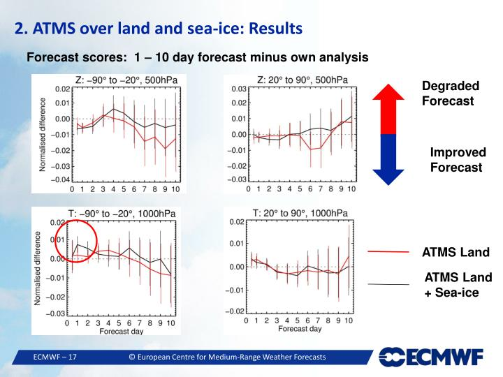 2. ATMS over land and sea-ice: Results