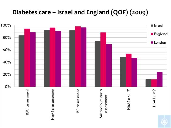 Diabetes care – Israel and England (QOF) (2009)