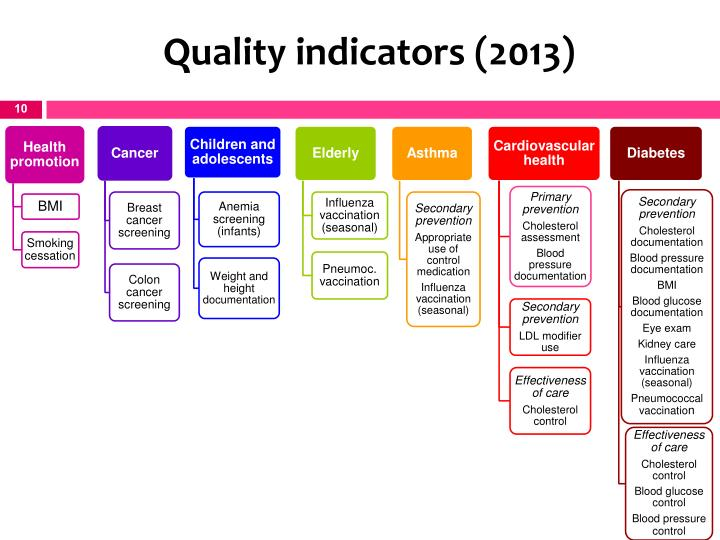 Quality indicators (2013)