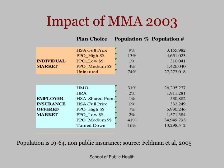 Impact of MMA 2003