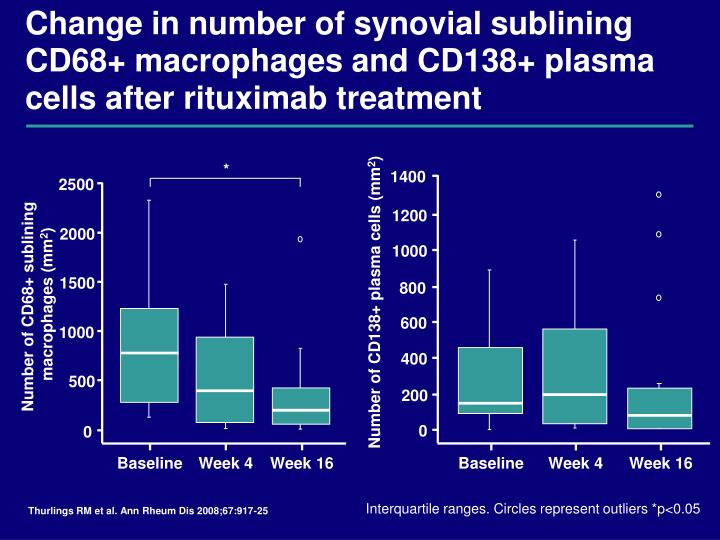 Change in number of synovial sublining CD68+ macrophages and CD138+ plasma cells after rituximab treatment