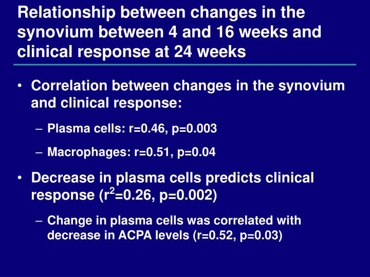 Relationship between changes in the synovium between 4 and 16 weeks and clinical response at