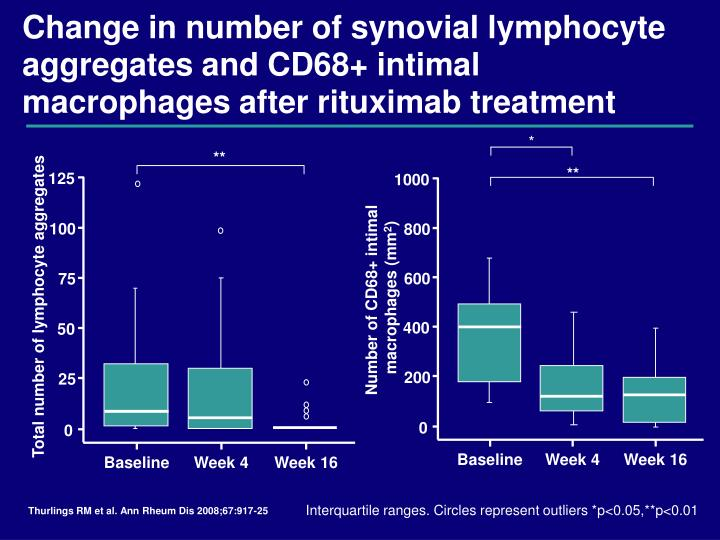 Change in number of synovial lymphocyte aggregates and CD68+ intimal macrophages after rituximab treatment