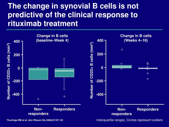 Change in B cells