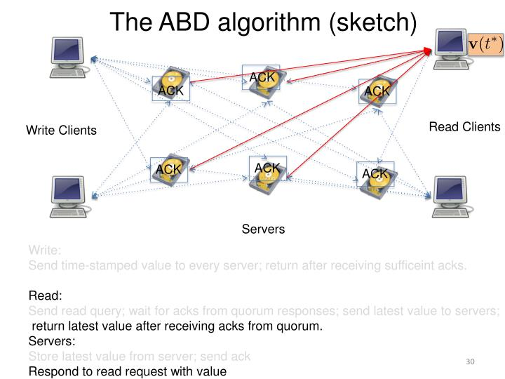 The ABD algorithm (sketch)
