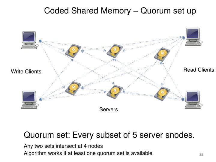 Coded Shared Memory – Quorum set up