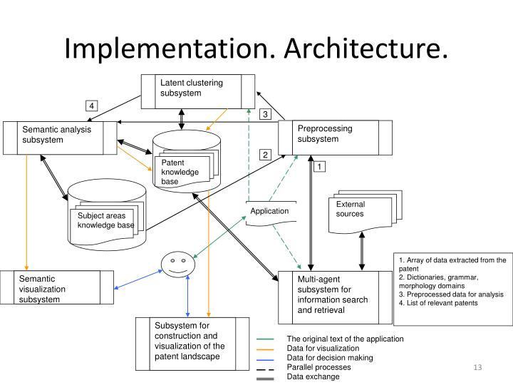 Implementation. Architecture.