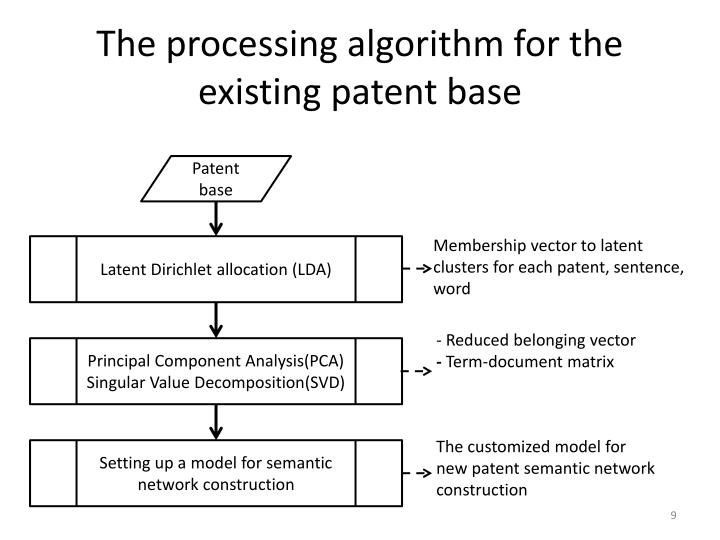 The processing algorithm for the existing patent base