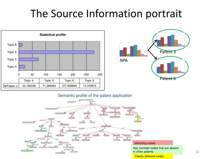 The Source Information portrait