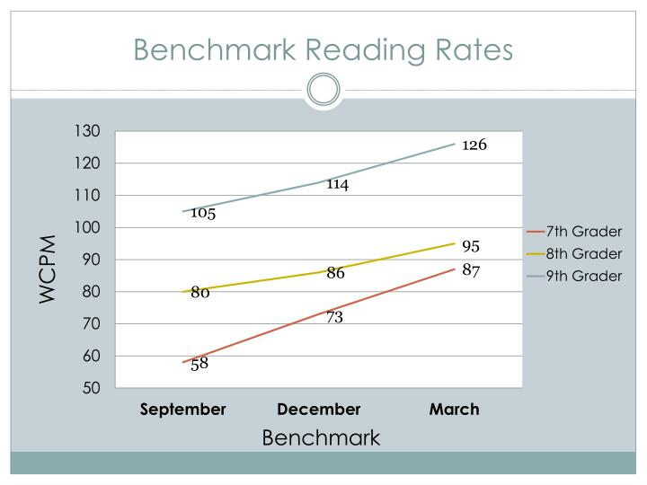 Benchmark Reading Rates