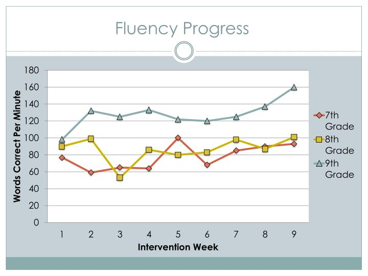 Fluency Progress