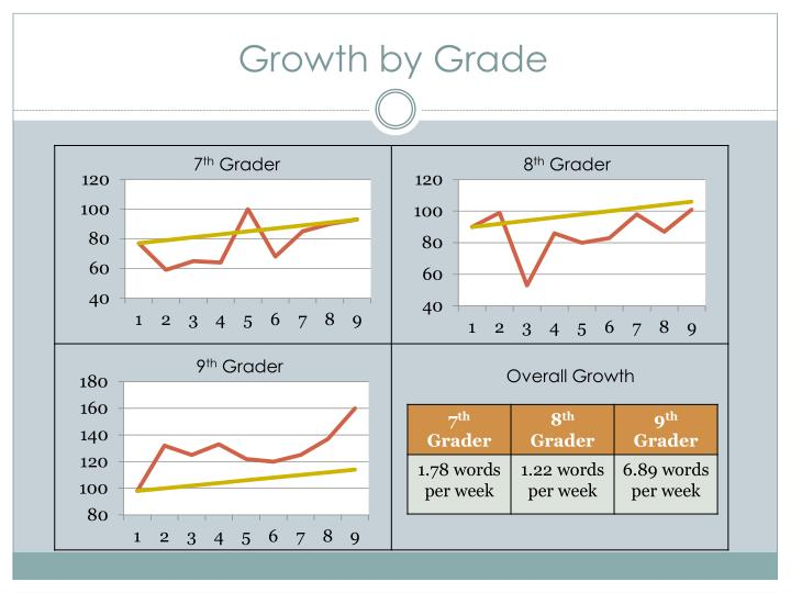 Growth by Grade