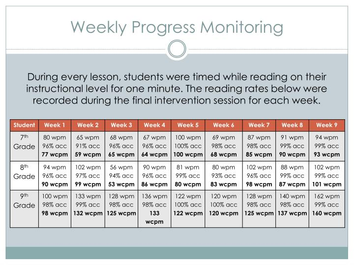 Weekly Progress Monitoring