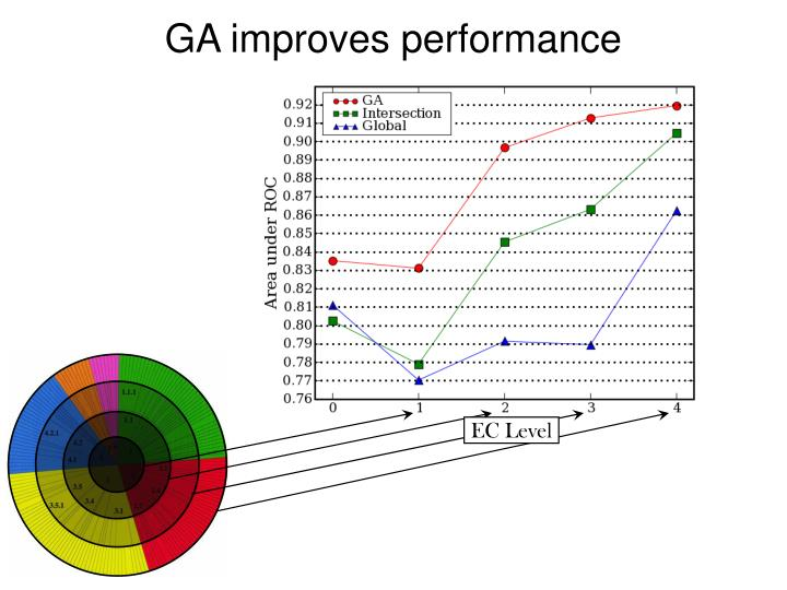 GA improves performance