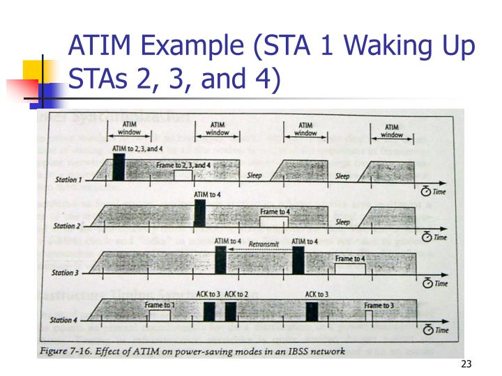 ATIM Example (STA 1 Waking Up STAs 2, 3, and 4)